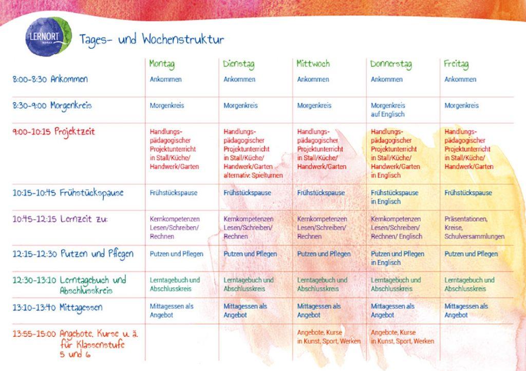 Strukturen und Epochenunterricht in freier Schule